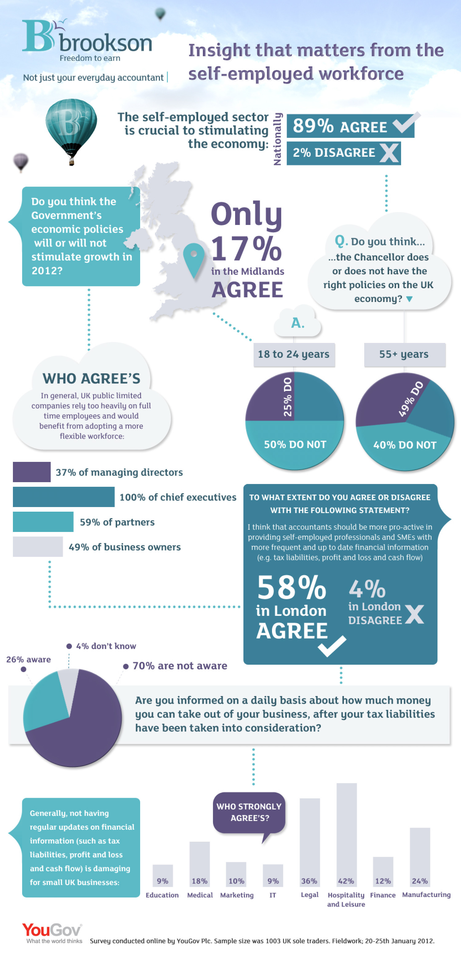 Insight that matters from the self-employed workforce Infographic