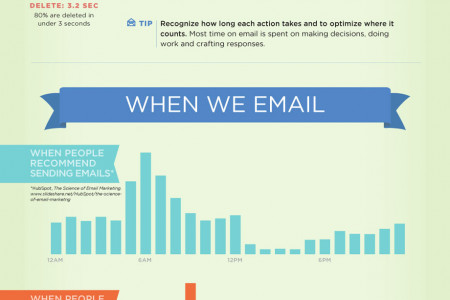 Insights from 5 Million Emails Infographic