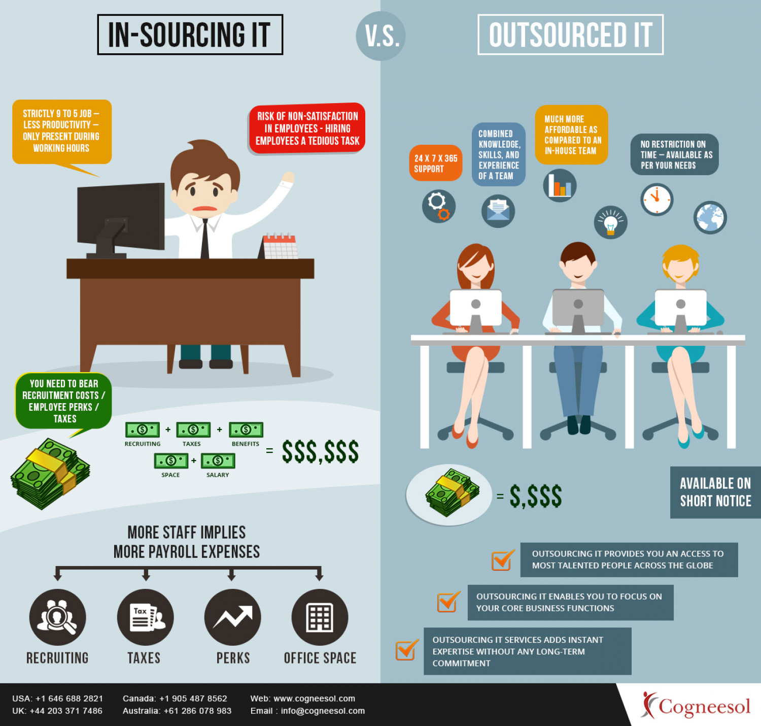 Outsourcing And Insourcing : Insourcing versus outsourcing it services visual ly