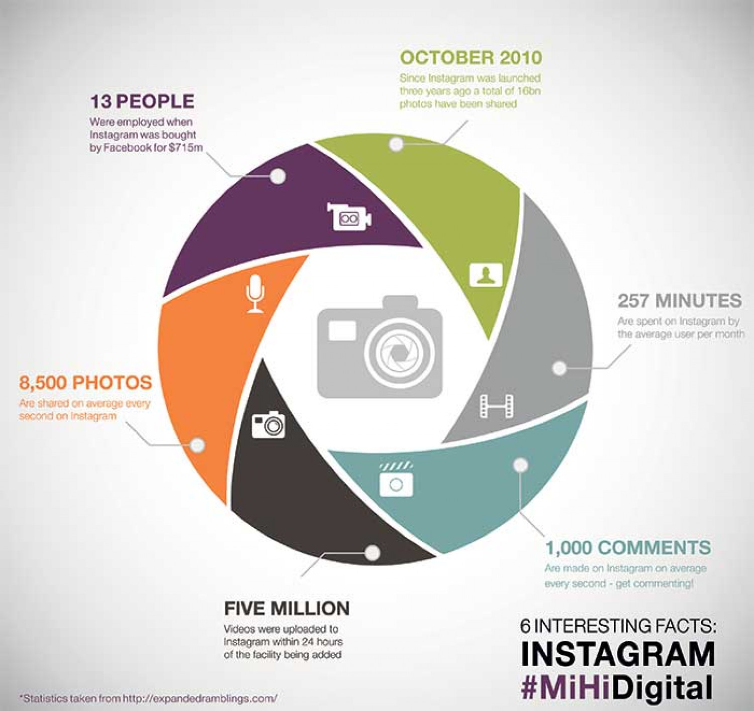 Instagram - 6 things you might not know Infographic