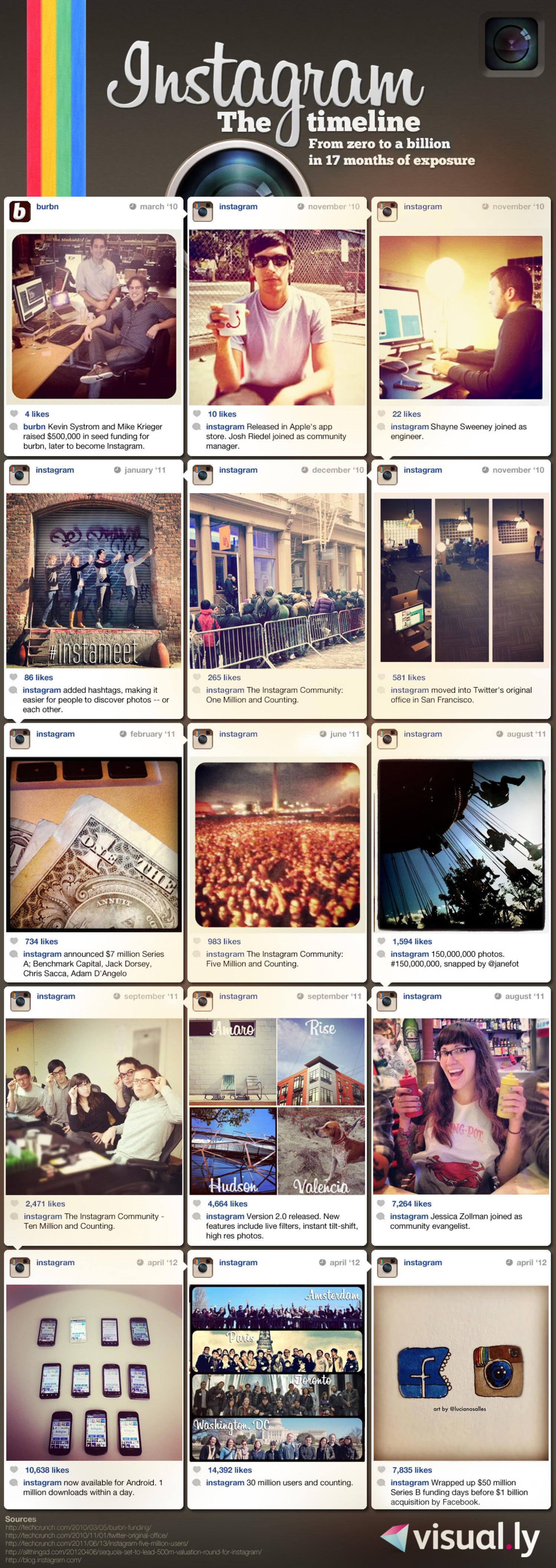 Instagram: From Zero to a Billion Infographic
