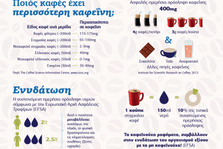 Instant coffee - Ongoing benefits Infographic