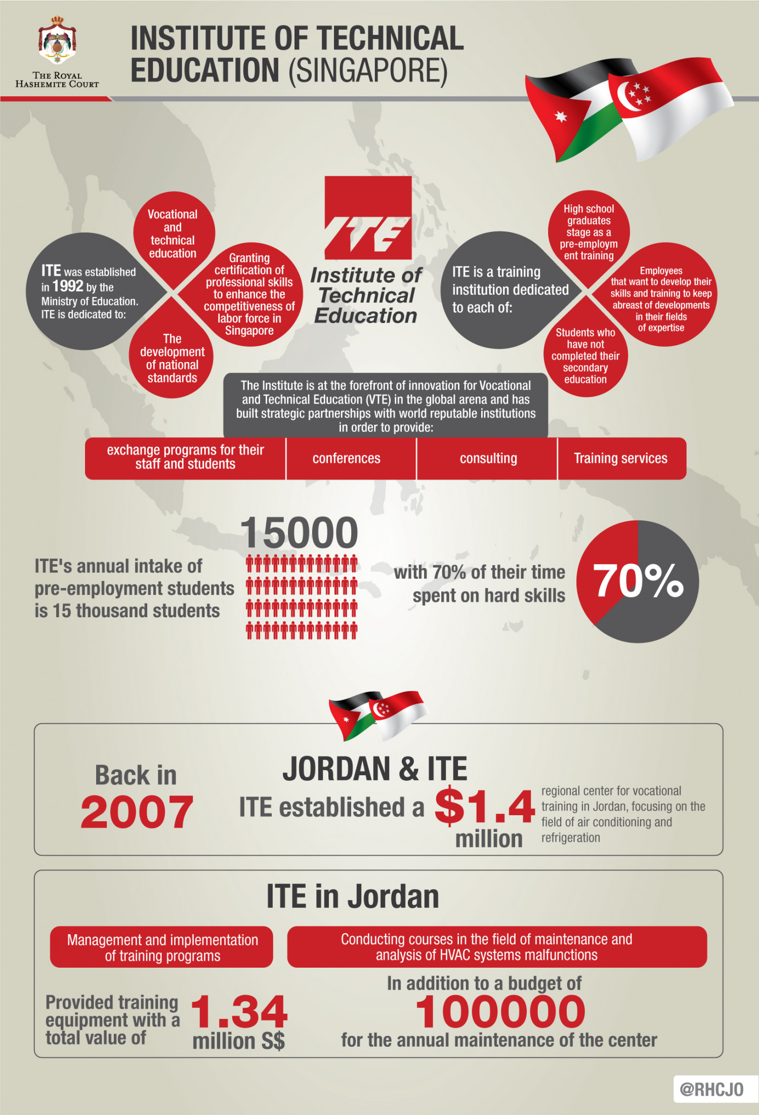 Institute of Technical Education (Singapore) Infographic