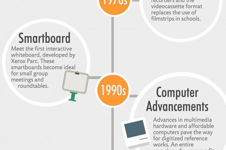 Instructional Technology Tools Throughout History Infographic