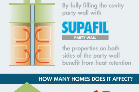 Insulation of Existing Party Walls Infographic