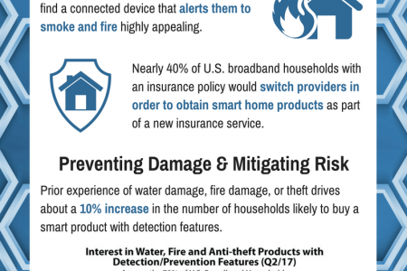 Insurance as a Smart Home Channel Infographic