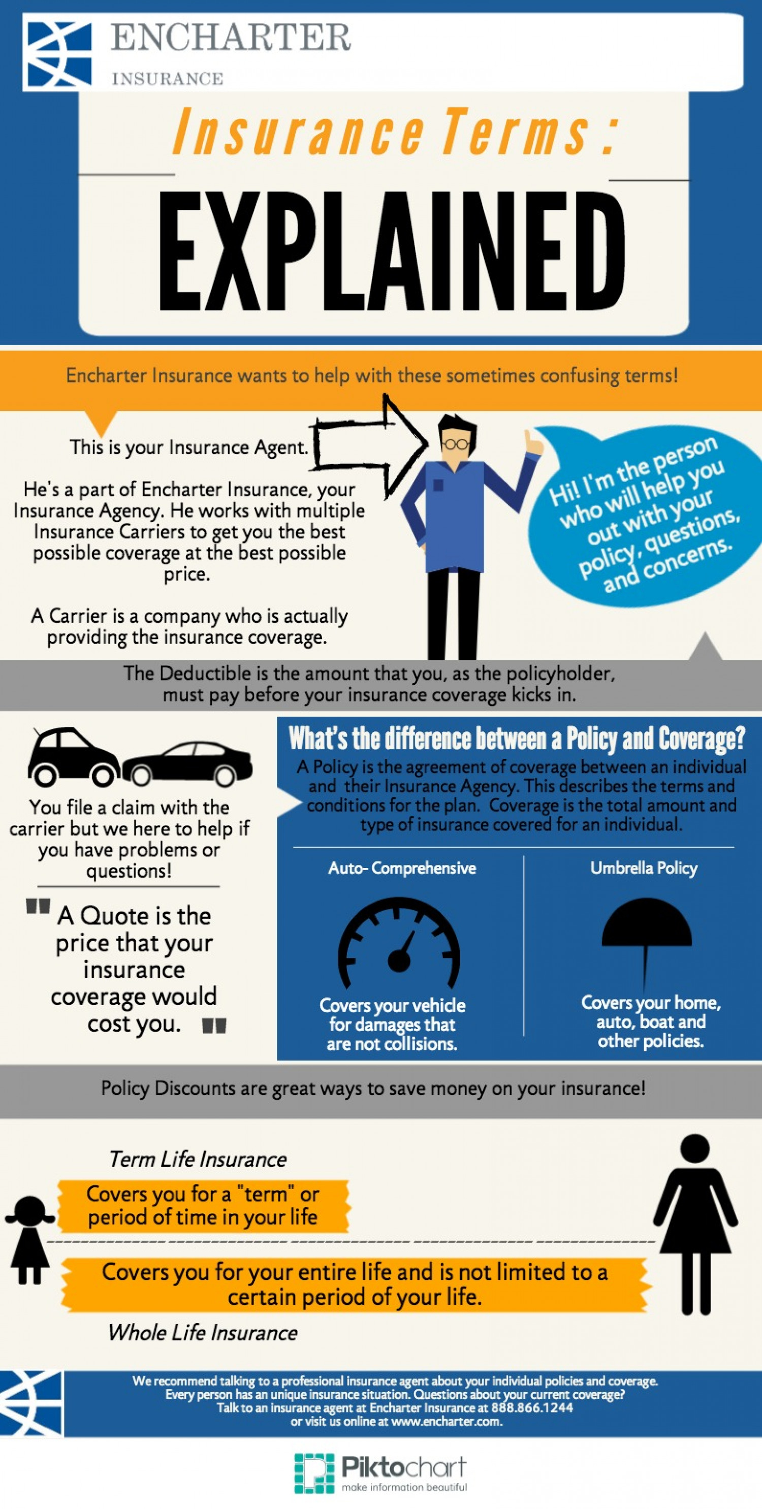 Insurance Terms: Explained Infographic