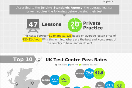 Insure Learner Driver Infographic