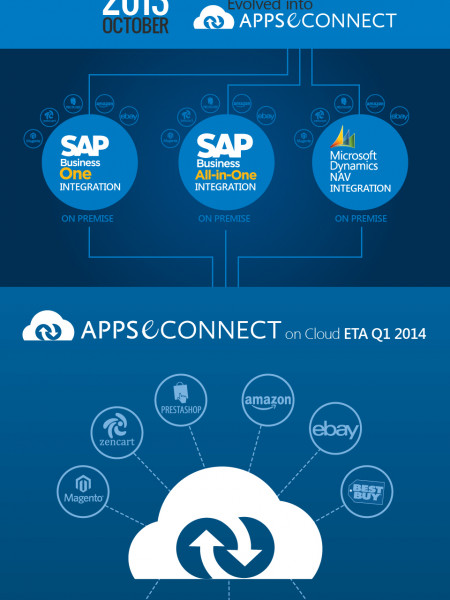 Insync's Integration Solution : How It Evolved Infographic