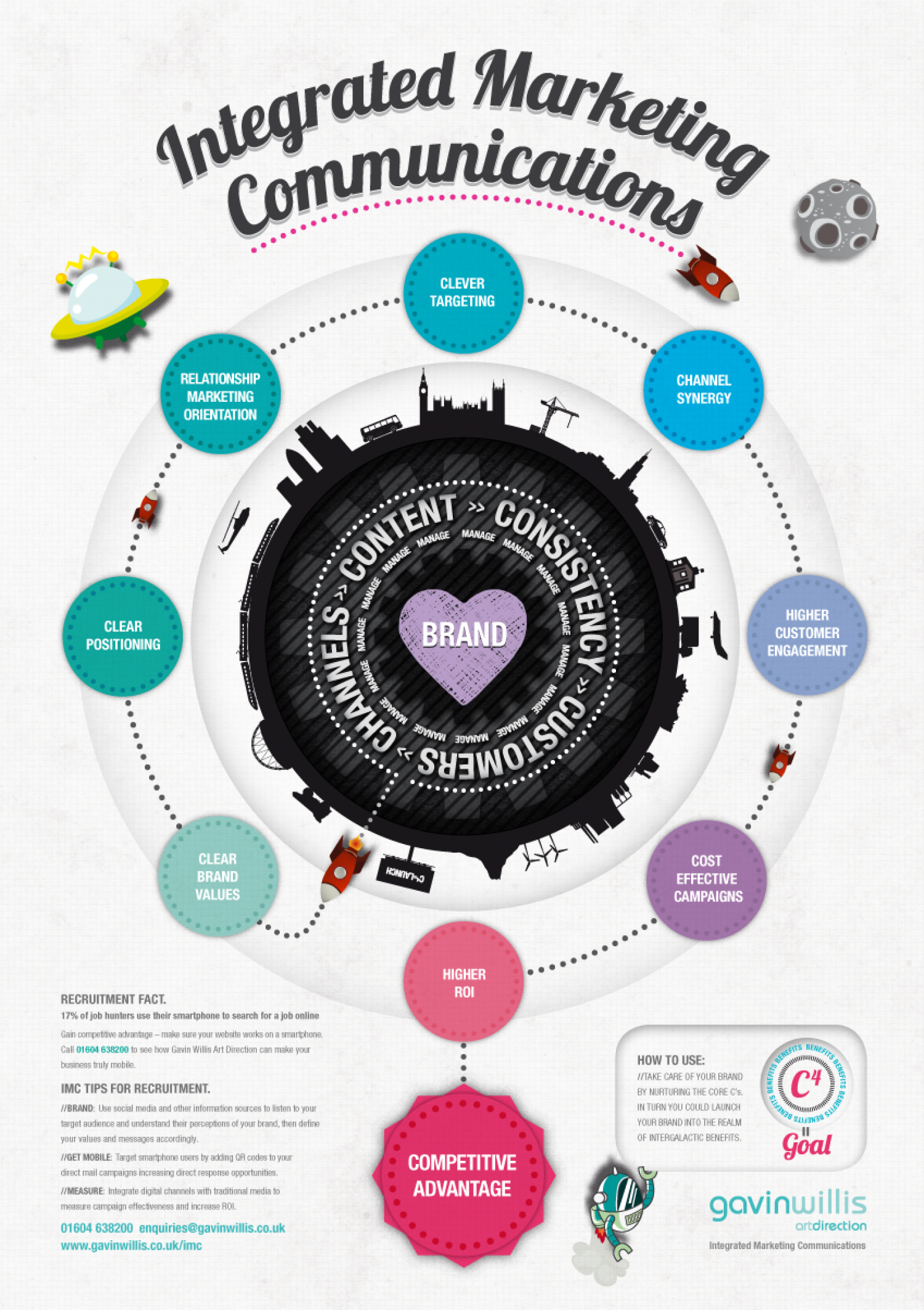 Integrated Marketing Communications Infographic