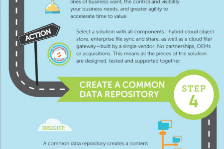 Integration Mobility Infographic Infographic