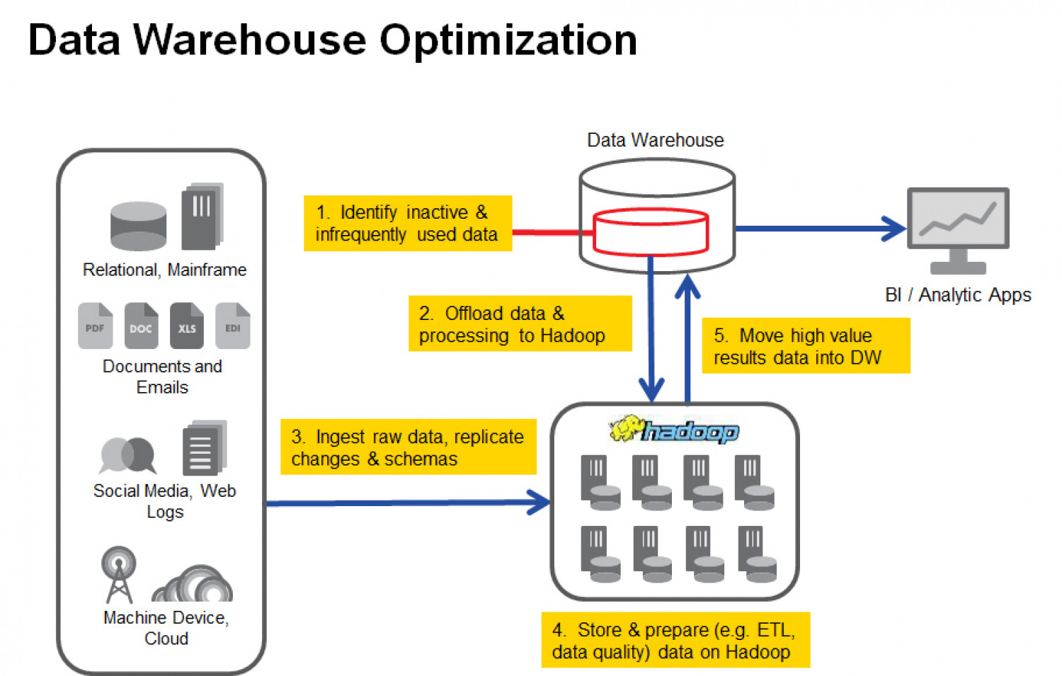 Data Warehouse Optimization Infographic