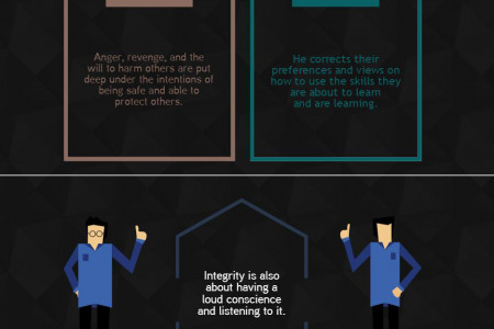 Integrity – A Grand Master's Virtue Infographic