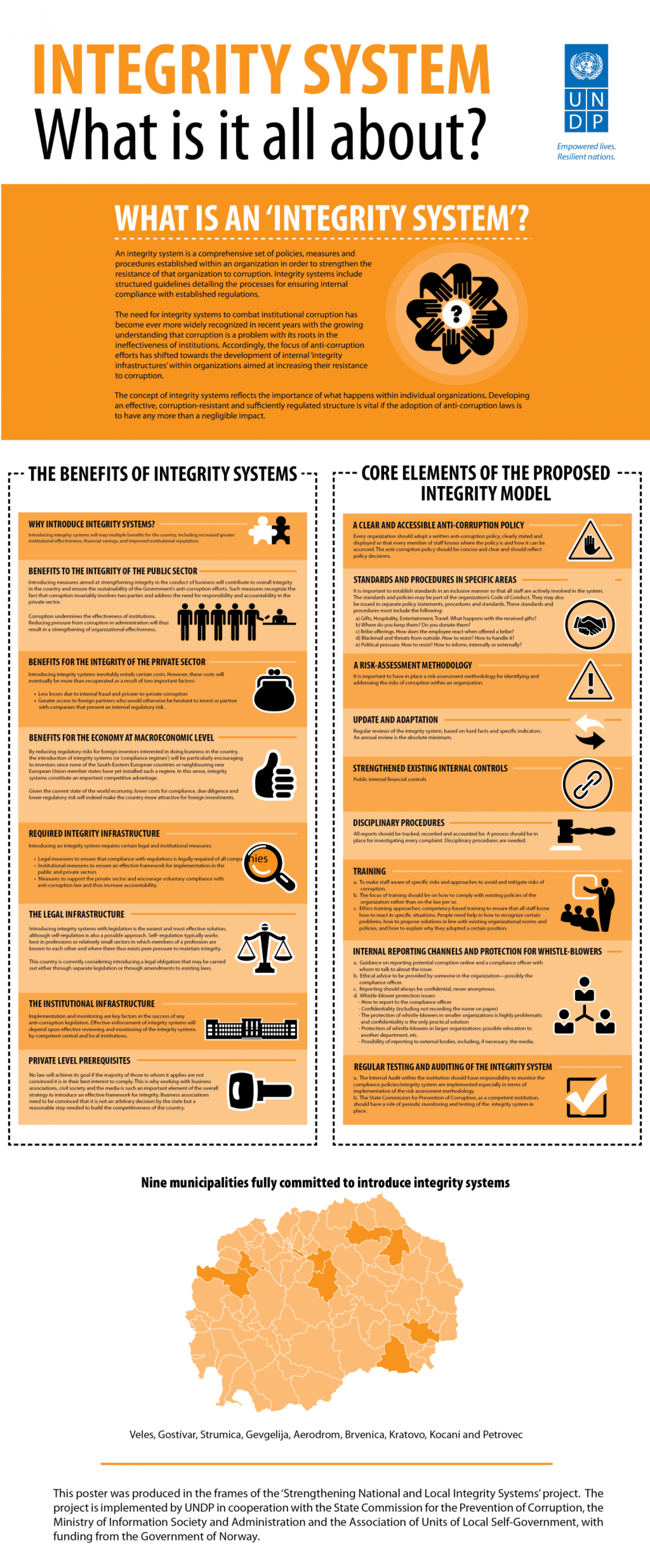 Integrity System - What is it all about? Infographic