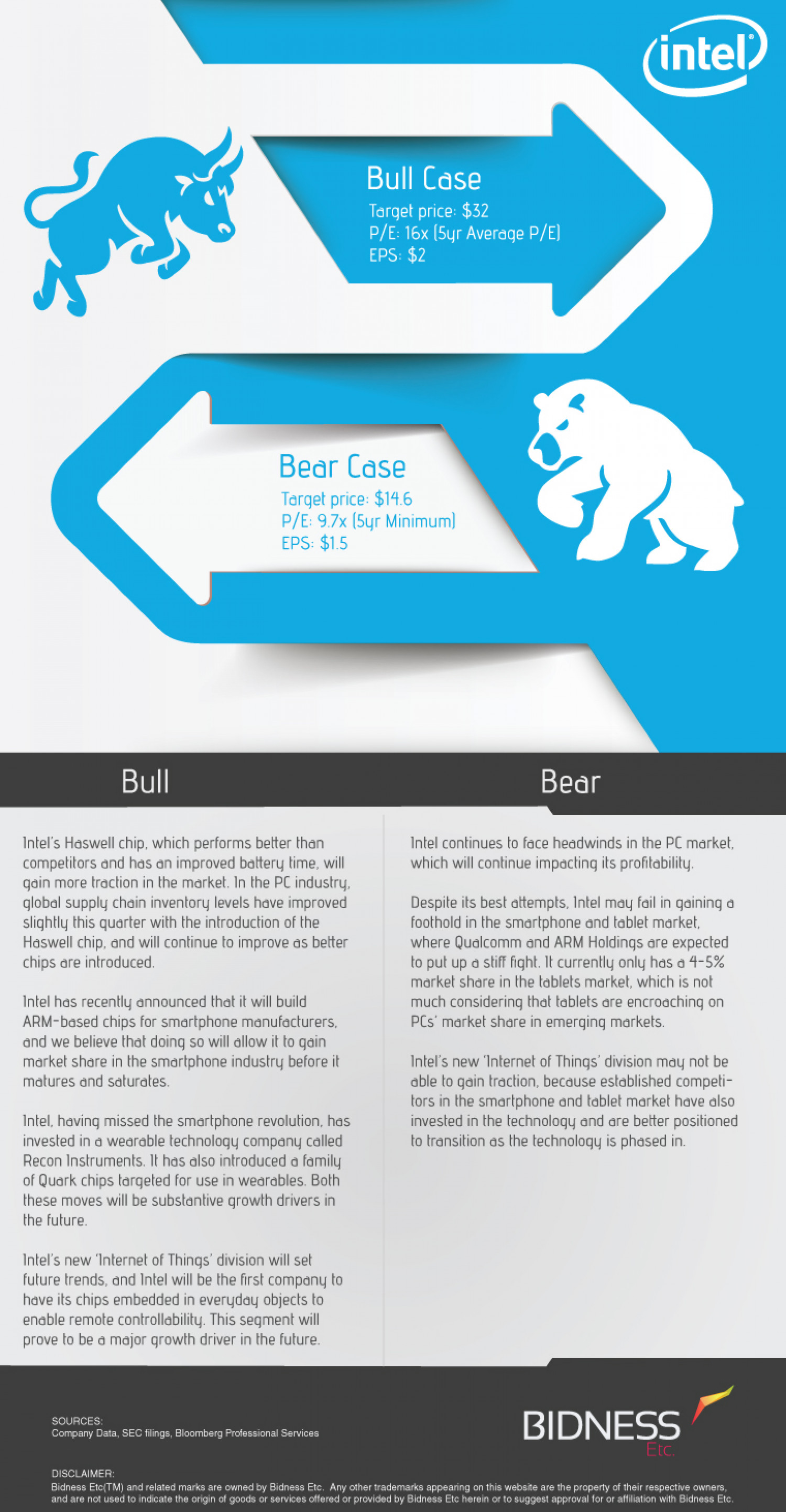 Intel (INTC) Bull Bear Case Infographic