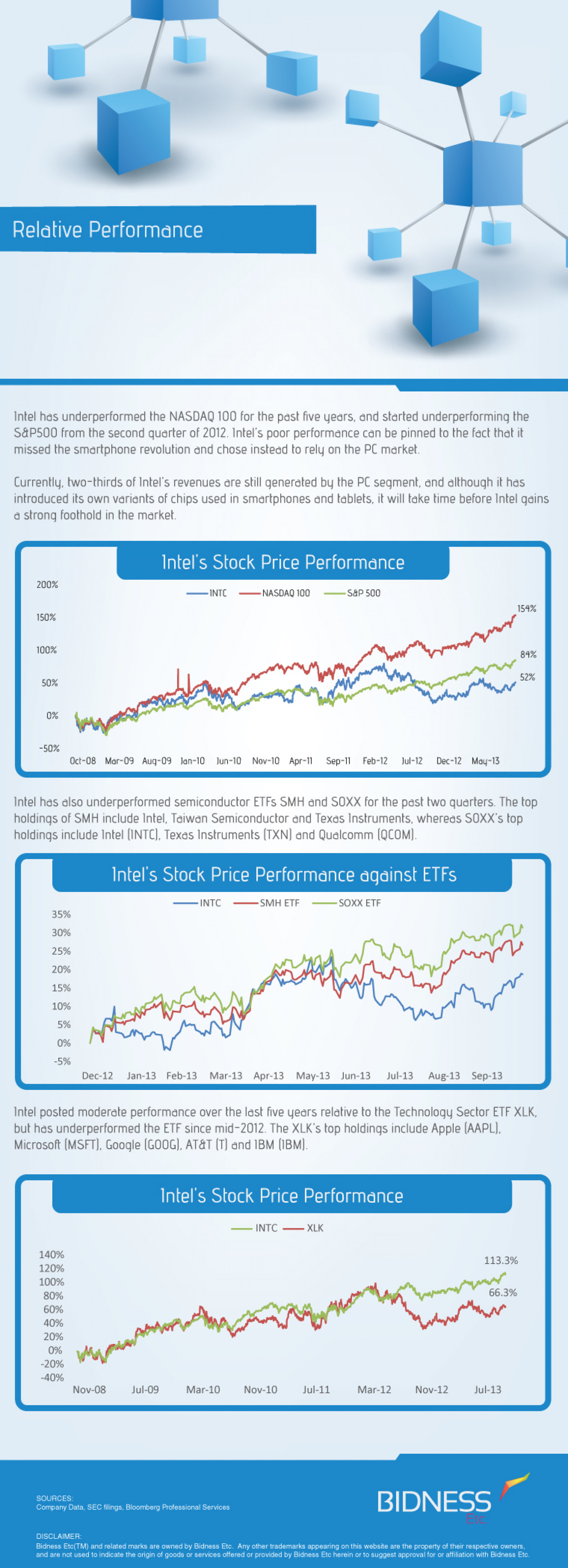 Intel (INTC) Relative Performance Infographic