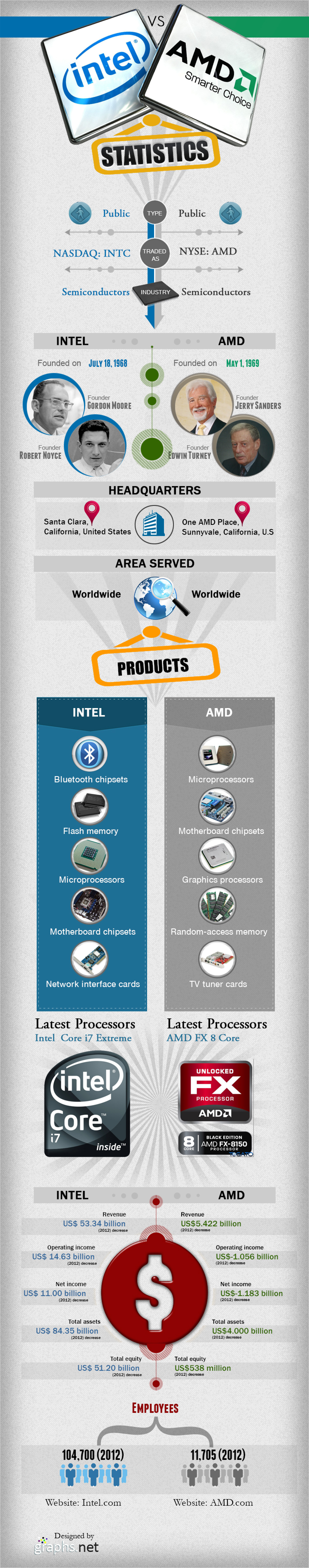 Intel Vs AMD Infographic