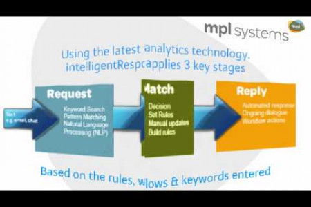 intelligentResponse - using the latest text analytics for blending automated and assisted response Infographic