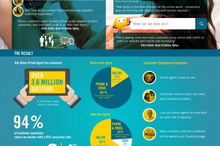 IntelliResponse's Success with Optus Infographic