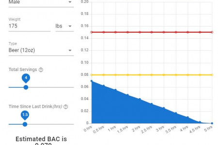 Interactive BAC Calculator Infographic