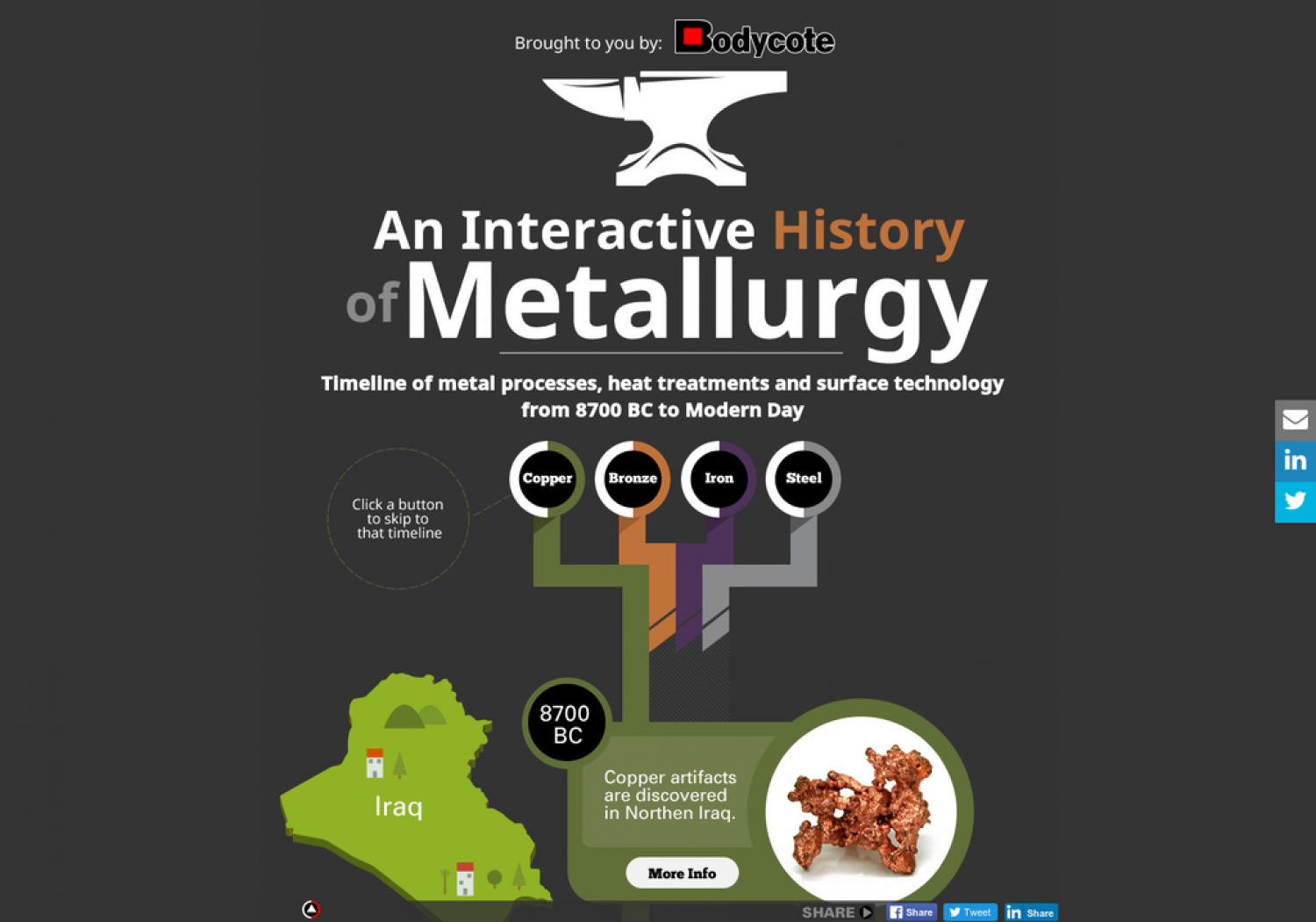 Interactive History of Metallurgy Infographic