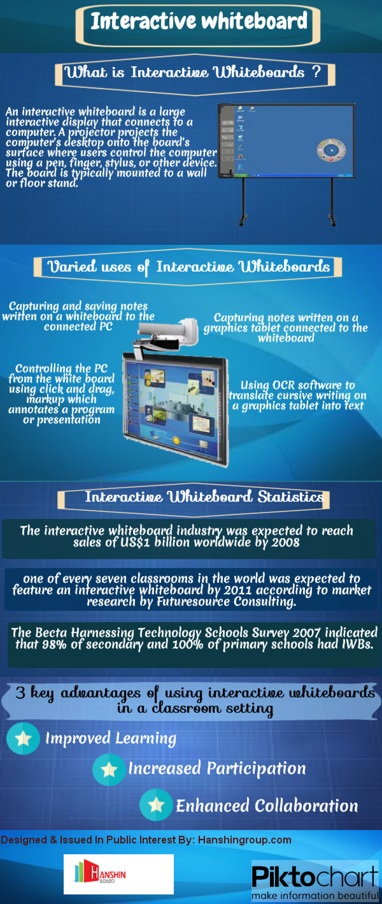 Interactive whiteboard Infographic