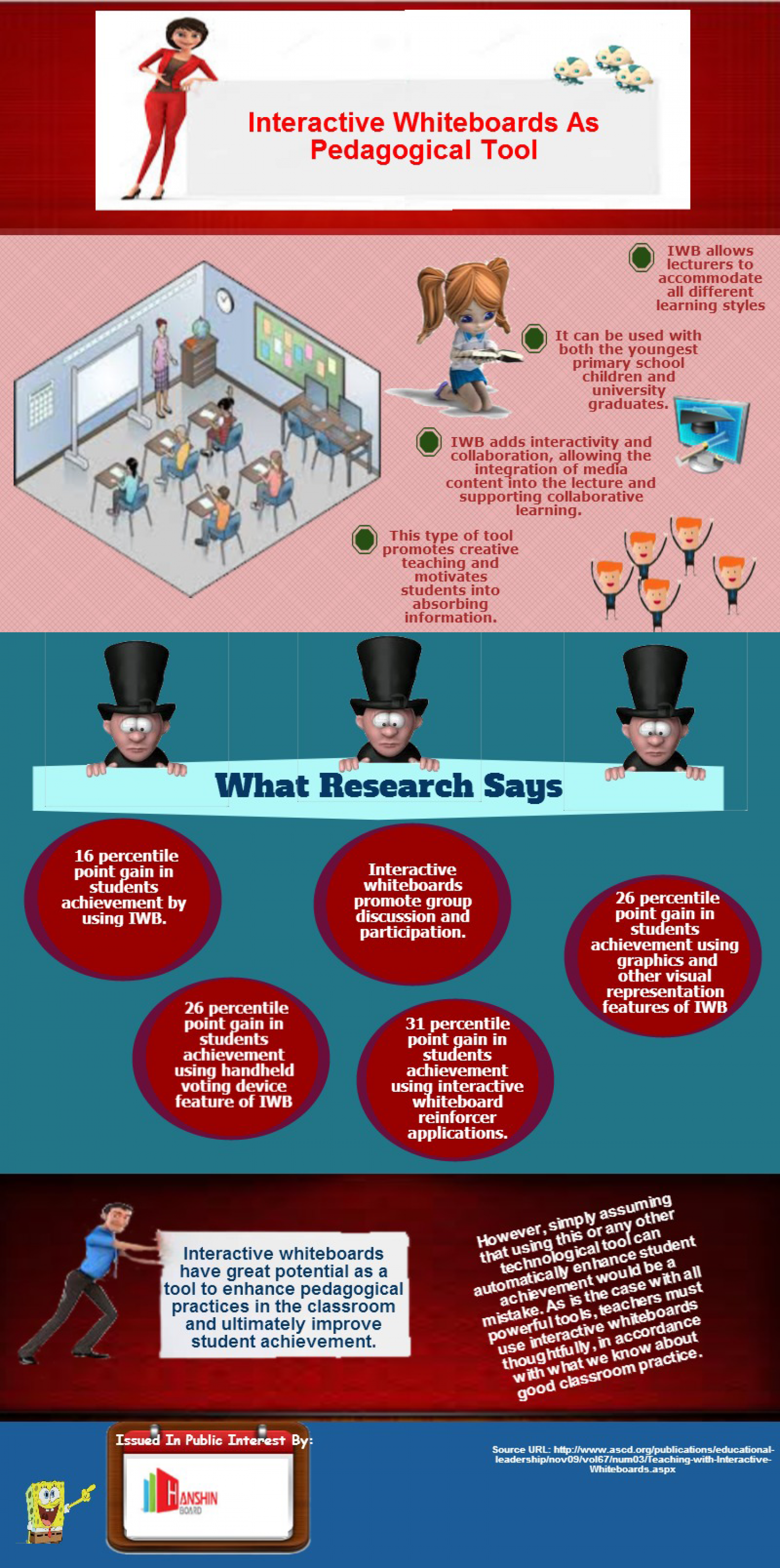 Interactive whiteboards as a pedagogical tool  Infographic