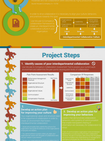 Drive Engagement Through Interdepartmental Collaboration Infographic