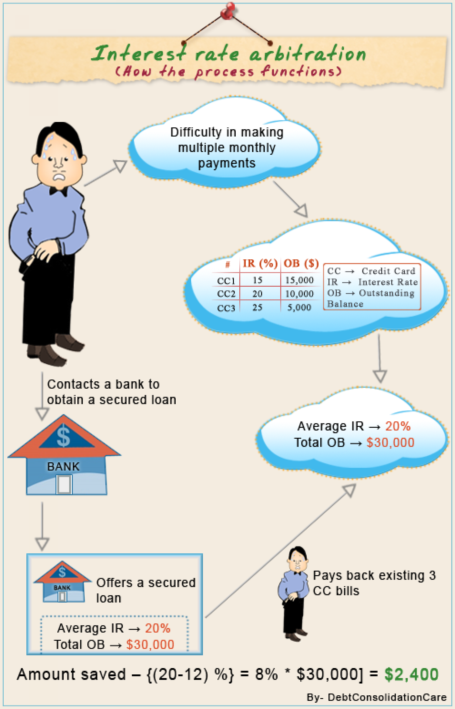Interest rate arbitration infographic - Know how the process works Infographic