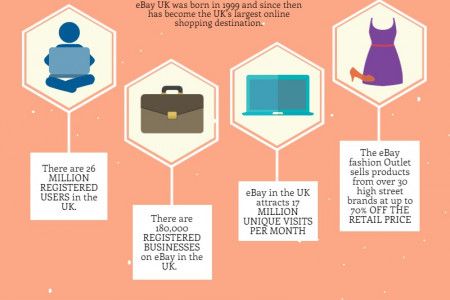 Interesting eBay Facts and Statistics Infographic