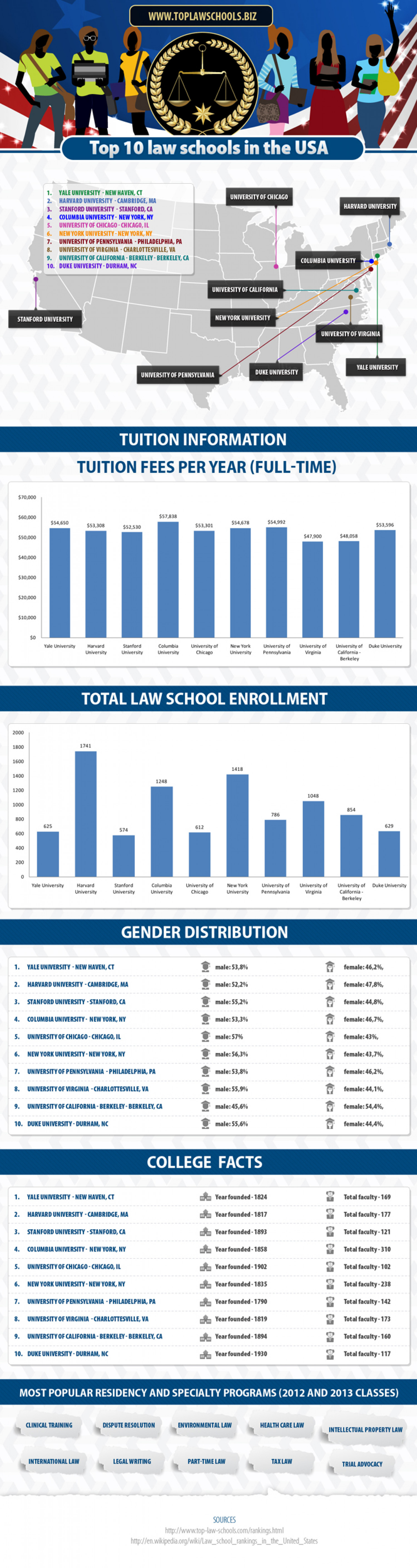Top 10 Law Schools in the USA Infographic