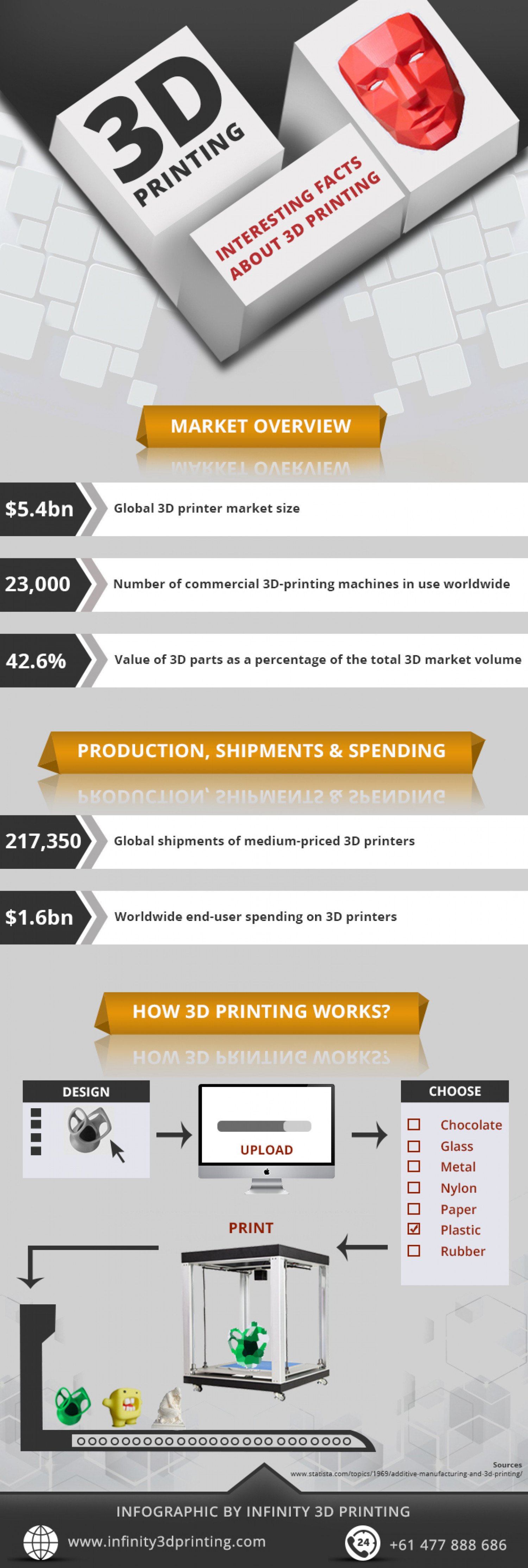 Interesting Facts About 3D Printing