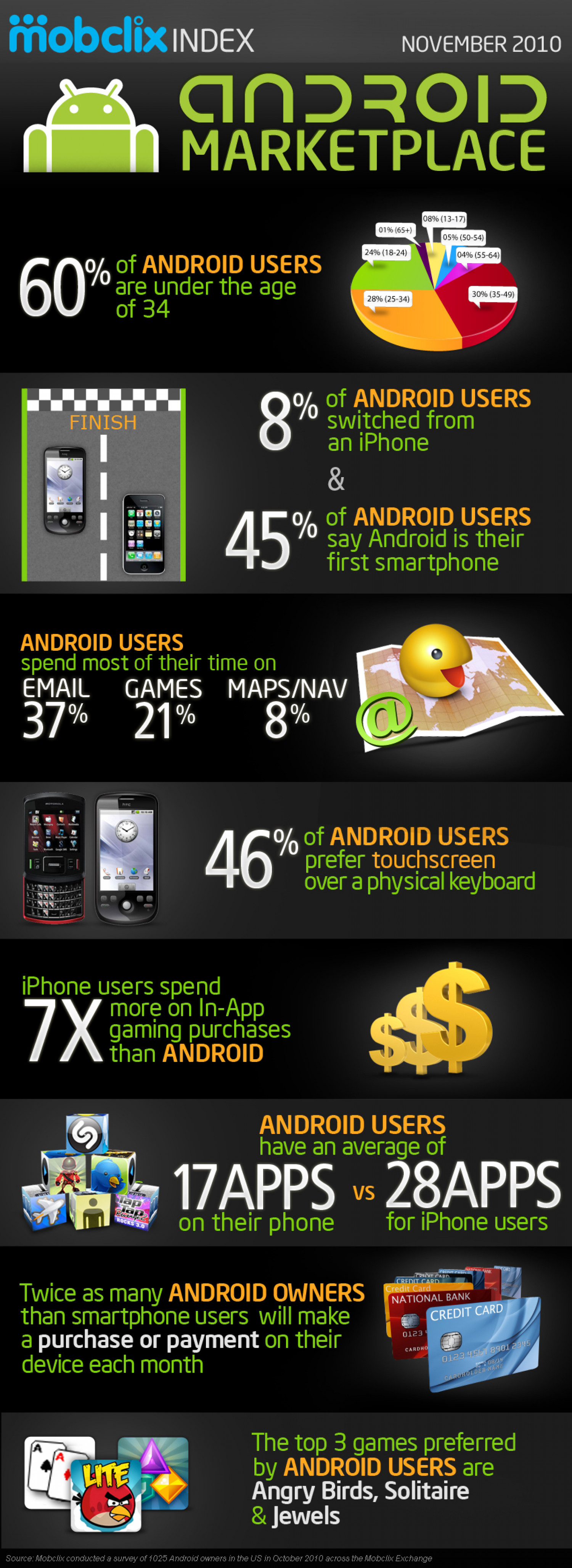 Interesting Facts about Android Infographic
