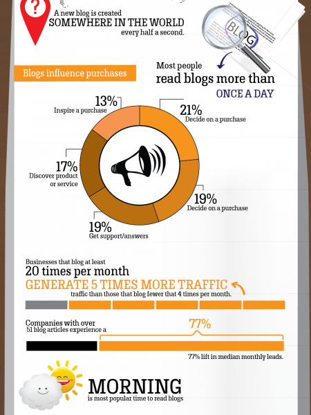 Interesting Facts About Blogging Infographic