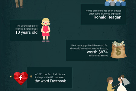 Interesting Facts About Divorce Infographic