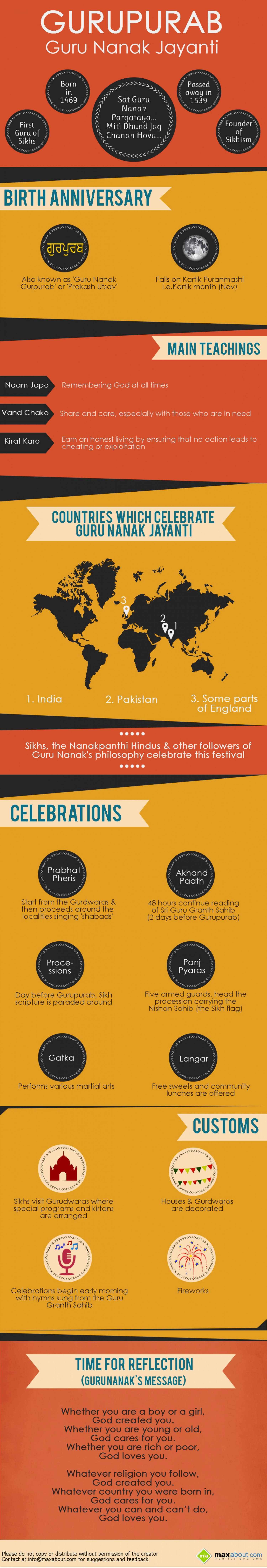 Interesting Facts About Guru Nanak Gurpurab! Infographic