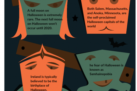 Interesting Facts About Halloween 2015 Infographic