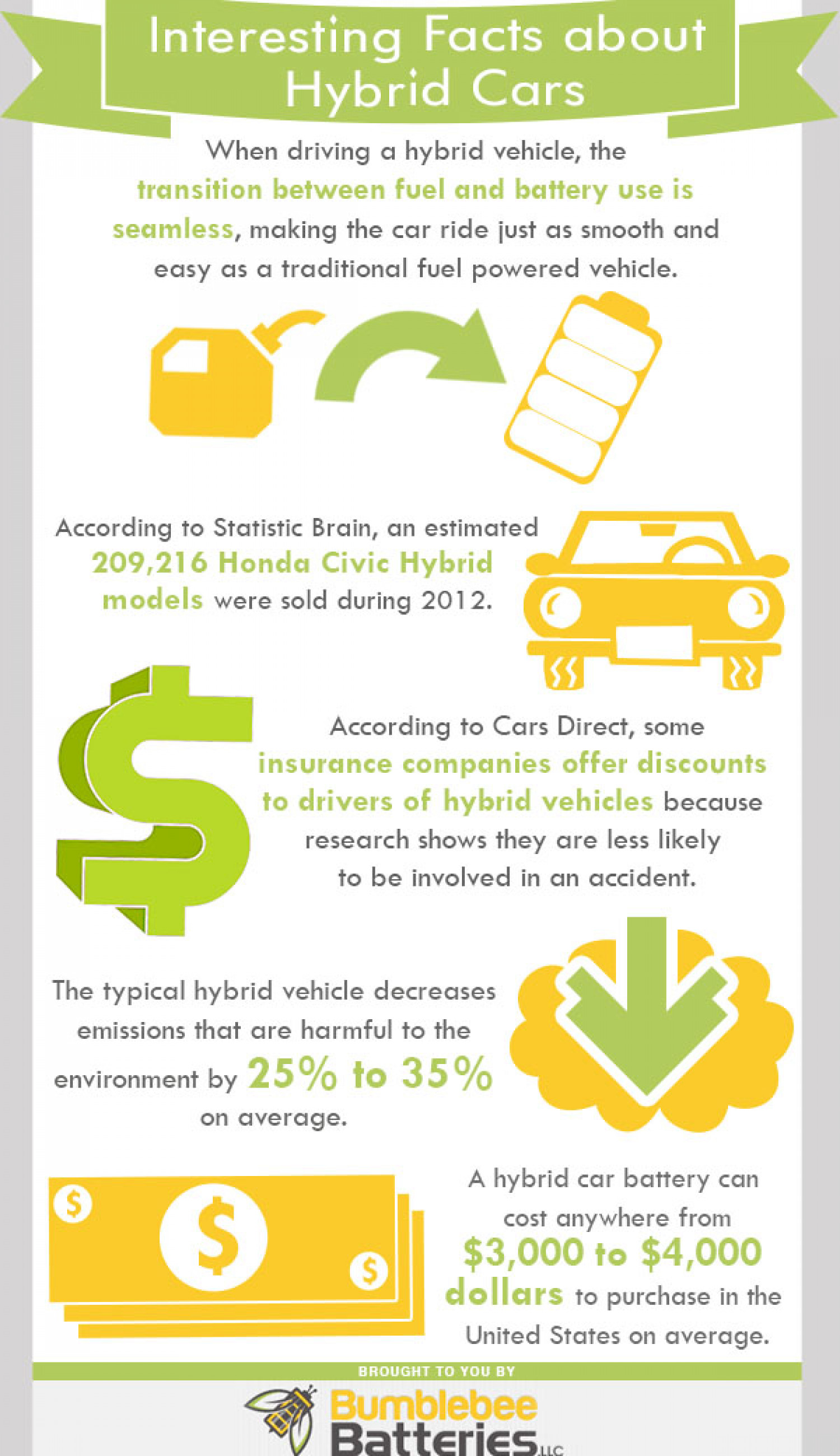 Average Car Insurance Cost >> Interesting Facts about Hybrid Cars | Visual.ly