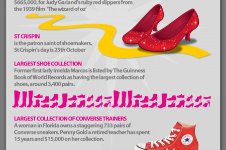 Interesting Facts About Shoes Infographic