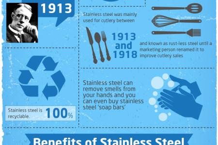 Interesting Facts About Stainless Steel Infographic