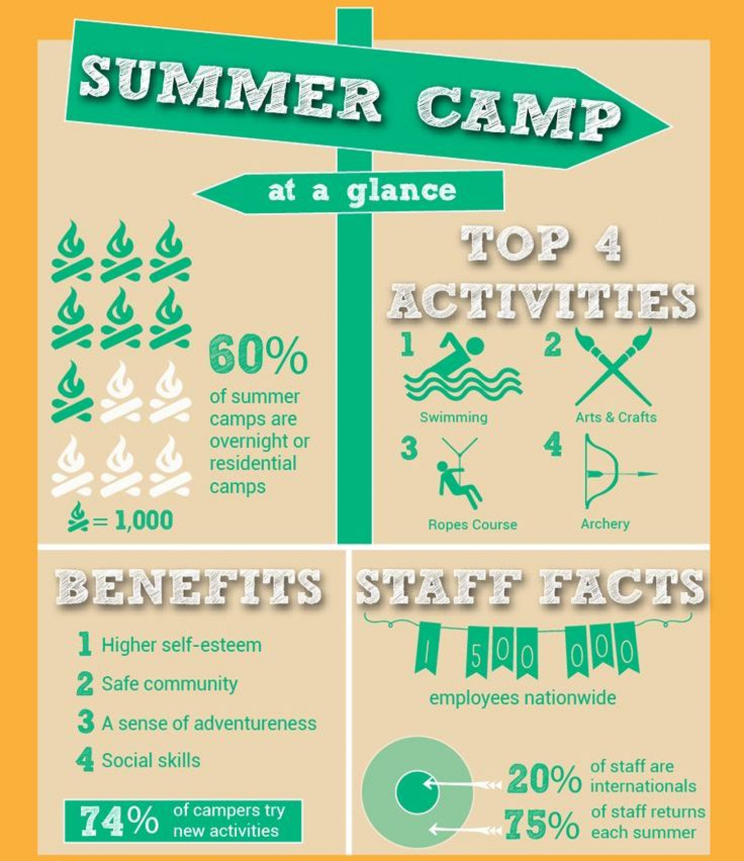 Interesting Facts about Summer Camp in North America Infographic