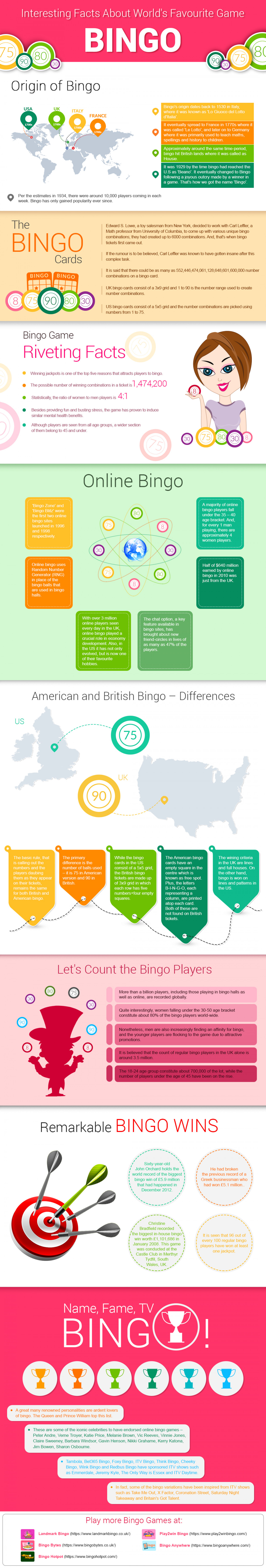 Interesting Facts about World's Favourite Game Bingo Infographic