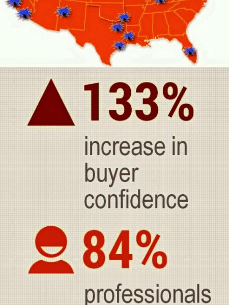 US commercial real estate  Infographic