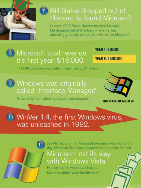 Interesting Microsoft Facts Infographic