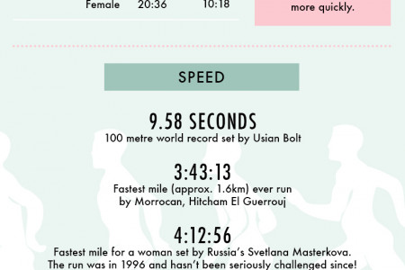 Interesting Running Facts Infographic