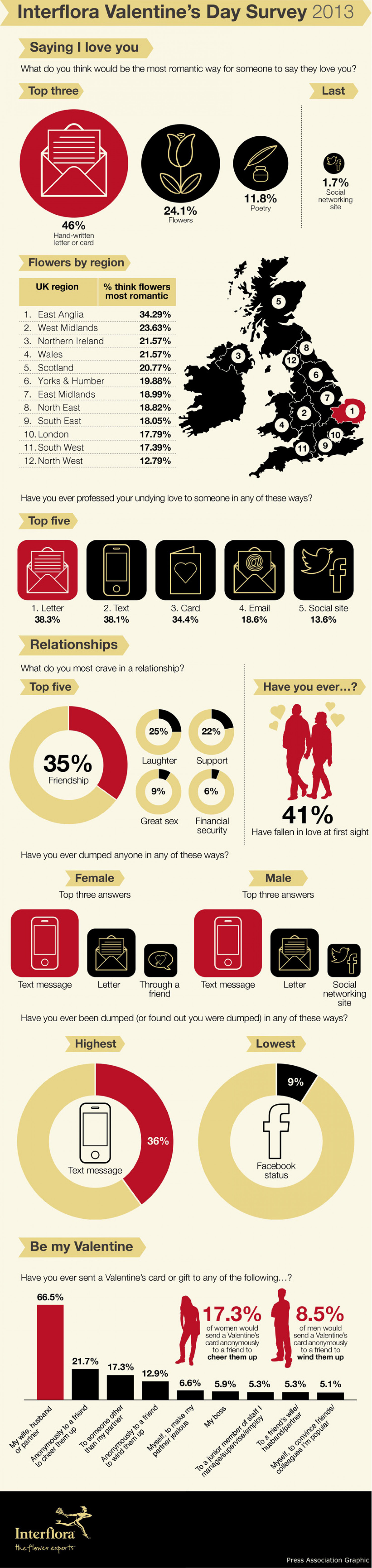 Interflora Valentine's Day Survey 2013 Infographic
