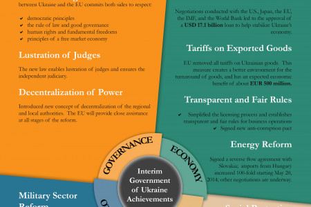 Interim Government of Ukraine Achievements Infographic
