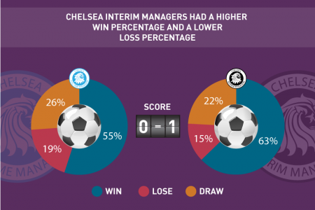 Interim Managers: Own Goal or Inspired Substitution? Infographic