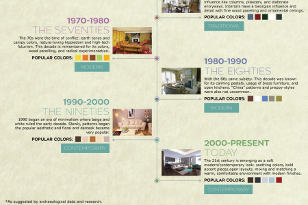 Interior Design Throughout The Years Infographic