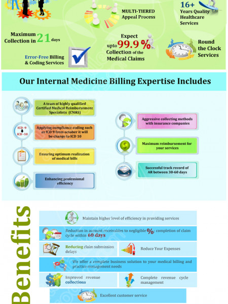 Internal Medicine Billing Services  Infographic